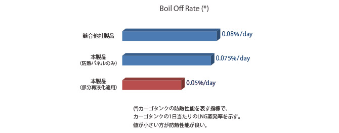 Boil Off Rate